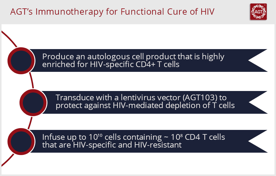 agt-immunotherapy-for-functional-cure-of-hiv-image